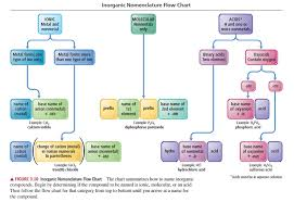 Naming Ionic Compounds Chart Solved Use The Nomenclature Flow Chart Figure 3 10 To