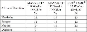 Mavyret Dosing Chart Glecaprevir And Pibrentasvir Tablets