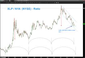Consumer Staples Xlp Nyse Ratio Sends Warning To