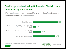 Schneider Electric Data Centres Research Chart Challenges