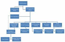Organizational Chart Adaptive Leadership Case Study