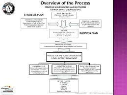 Budget Proposal For Non Profit Organization Beautiful Hr Plan Free