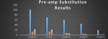 A Look At Preamp Tube Gain Ratings