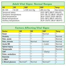 Charting Practice For Nurses Charts And Figures Vital Signs Nursing Notes Vital Signs