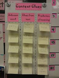 Context Clues Anchor Chart Chart Context Clues Ela In The Middle