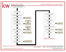 Realtor Flow Chart Real Estate Buying Process Flow Chart Diagram Home Pdf House