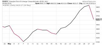 Shanghai Stock Market Index Chart Chinas Stock Market Rally Ends Abruptly Shanghai Composite
