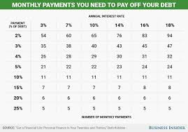 Using A Credit Card To Pay Off A Credit Card How Long Will It Take To Pay Off Credit Card Debt Chart Business