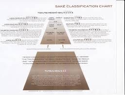 Sake Types Chart Sake Classification Chart Sake Sakeeducation Wine
