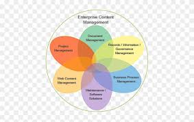 Venn Diagram Website Transparent Venn Diagram Enterprise Content Management Venn