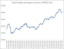 Can The Rbis Open Market Operations Help The Rupee Ideas