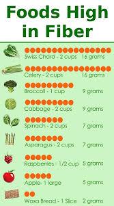 Fiber Diet Chart Dietary Fiber Chart Best Foods Rich In Natural Fiber