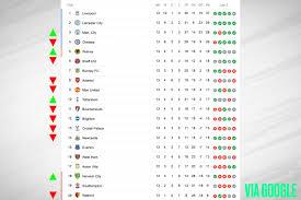 The premier league, often referred to exonymously as the english premier league or the epl (legal name: Premier League Table Week 13 Sunday S 2019 Epl Top Scorers And Results Bleacher Report Latest News Videos And Highlights