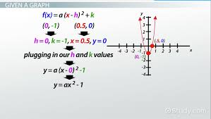 how to write quadratic functions