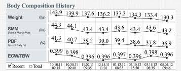 Results Sheet Interpretation My Body Stats