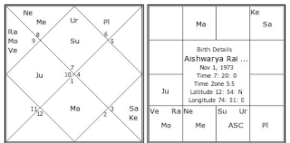 Aishwarya Rai Bachchan Birth Chart Aishwarya Rai Bachchan