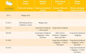 Baby Sleep Temperature Chart Frequently Asked Questions Merino Baby Sleeping Bags