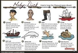 Moby Charts Moby Dick 2 In Moby Dick Chart