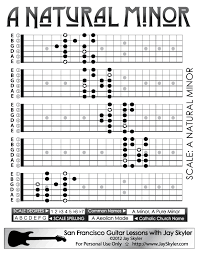 Minor Scale Pattern Delectable Natural Minor Scale Guitar Patterns Chart Key Of A Httpwww