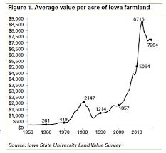 Farmland Value Survey Iowa State University