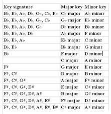 Major And Relative Minor Scales Chart Major And Minor Scales Taryns Portfolio