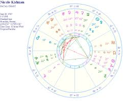 Nicole Kidman Astrology Natal Report And Birth Chart
