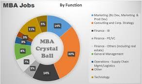 Best Jobs For Mba Mba Job Under Fontanacountryinn Com