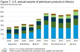 Mexico International Analysis U S Energy Information
