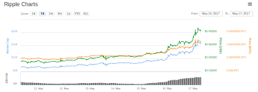 Ripple Doubles Ethereum Market Cap As Devs Calm Market