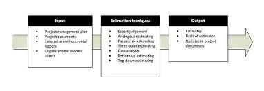 Basic Estimation Techniques Apppm