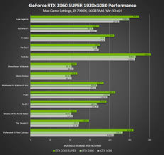 Introducing Geforce Rtx Super Graphics Cards Best In Class