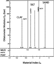 Chart For Estimating Soil Type And Unit Weight Using The Dmt