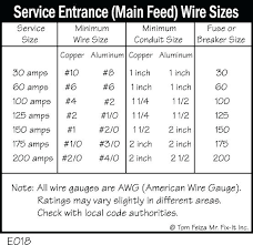 Sub Panel Wire Gauge Wiring Diagrams