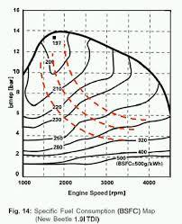 interesting hybrid nonhybrid comparison page forums 1 9l tdi circa the lates ninties