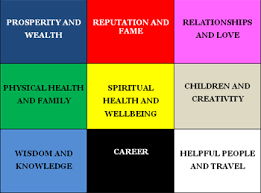 Vastu Colour Chart Feng Shui Ideas And Tips For Office Feng Shui Tips
