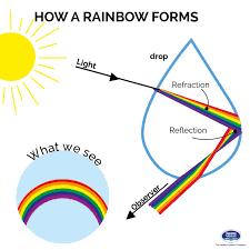 Bitcoin Rainbow Chart How Rainbow Forms Waterstories Rainbow Water How Rainbow