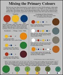 Paint Color Mixing Chart Color Mixing Chart The Best Worksheets Image Collection