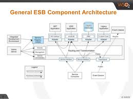 What Is Service Oriented Architecture Service Oriented Architecture Soa