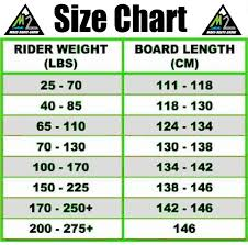 How To Choose A Wakeboard Size Chart Wakeboarding