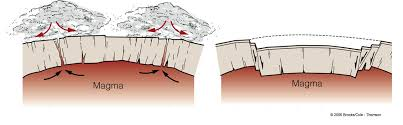 diagram of caldera wiring diagram libraries modelling caldera collapse diagram