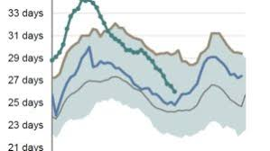 Crude Oil Stockpiles Chart Business Insider