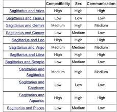 Sagittarius Compatibility Chart Accurate Sagittarius