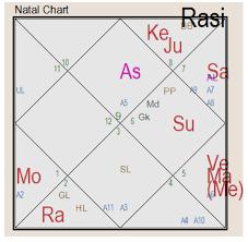 Simpleastro Astrology Simplified Lgbt Homosexuals