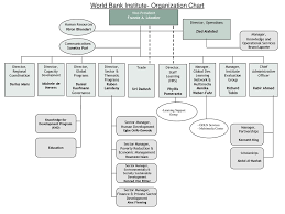 World Bank Institute Organization Chart Ppt Download