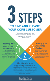 Define Customer Service 3 Steps To Identify And Define Your Core Customer Infographic