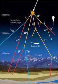 Resultado de imagen de Trazas de rayos cósmicos