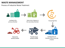 Waste Management Powerpoint Template | Sketchbubble