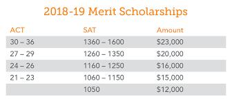 Iowa State Scholarship Chart Exact Iowa State Basketball Scholarship Chart 2019