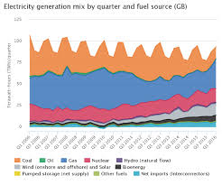 What Drives Great Britains Electricity Generation Mix Ofgem