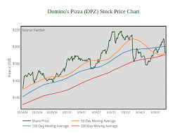 Dominos Stock Price Chart Dominos Pizza Dpz Stock Price Chart Line Chart Made By